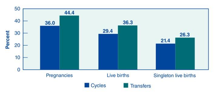 Success-Rates-CDC-2012