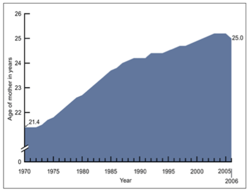 Figure 1. Average Age of Mother at First Birth <A href=