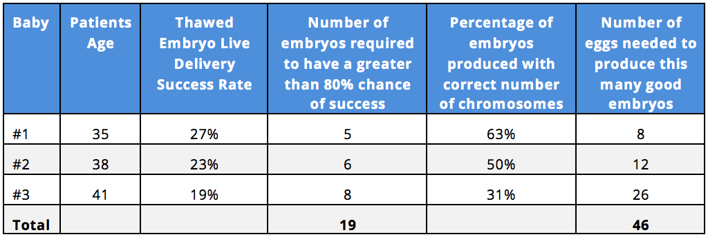"Estimated number of embryo transfer cycles, and eggs required for IVF ""as-you-go"" 