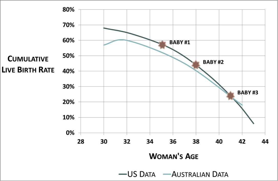 Cumulative live birth rates for the general population of women undergoing IVF | How To Increase Your IVF Success Rates With Family Planning | Smart Fertility Choices