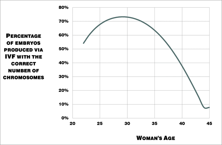 "Figure 1. Percentage of embryos produced by women that have the correct number of chromosomes i.e. ""good quality"" eggs."