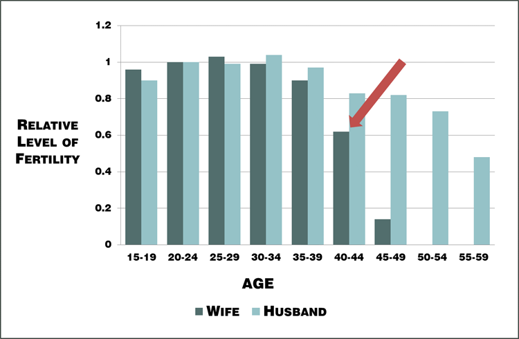 """Figure 2. Changes in relative """"natural"""" fertility rates with age from historical population data"""
